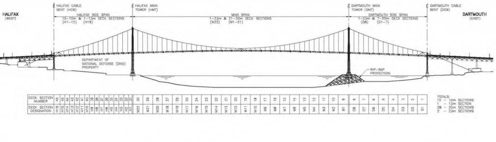 bridge deck Sections