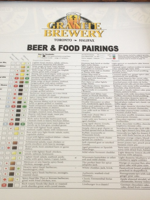 Beer Pairings with Food Craft Ale